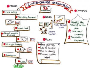 Action Plan Climate Change