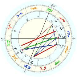 Roland Freisler - natal chart (Placidus)