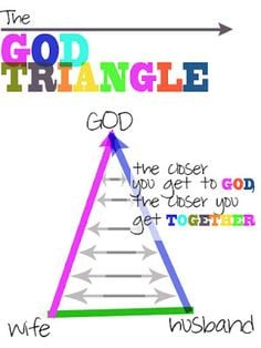 Marraige God, God And Triangles, God Triangles, Marriage Truths, Jesus ...