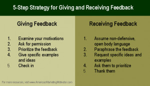 of how to work the 5 step strategy for GIVING and RECEIVING feedback