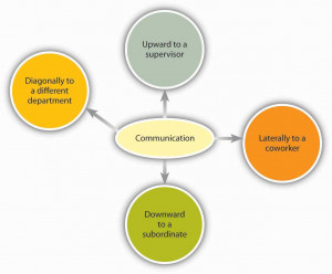 Organizational communication travels in many different directions.
