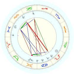 Mark Felt - natal chart (noon, no houses)
