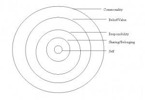 Relationship Circle Diagram