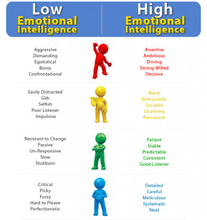 Emotional Intelligence: Components and Emotional Competence Frameworks ...