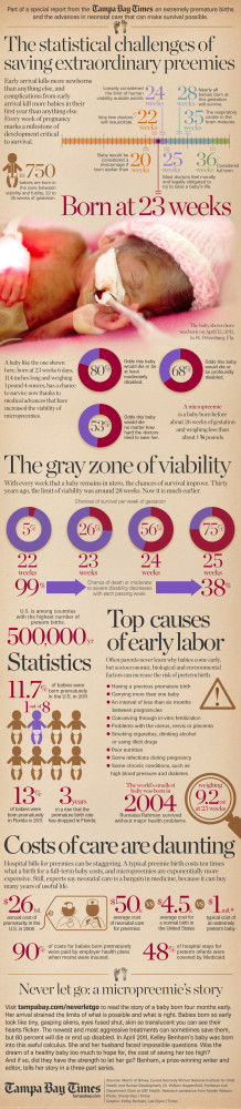 The odds are: Statistics behind premature births and neonatology