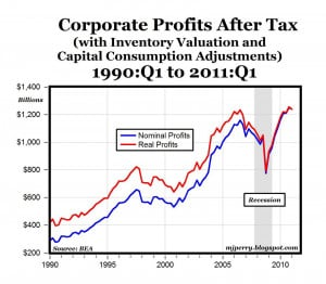 Corporate profits after tax (unadjusted) reached a new record high in