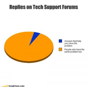 Tech Support Forums Explained