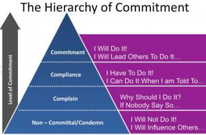 Management, leadership, change management, motivation, team work, Ed ...