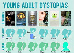 Young-adult-dystopias-infographic-Feed-Me-Books-Now-preview.png