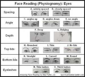 Face Reading Eyes
