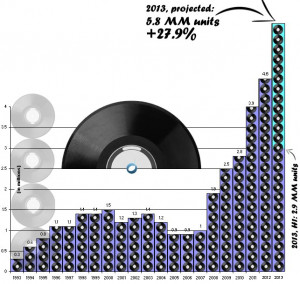 projected vinyl record sales for 2013