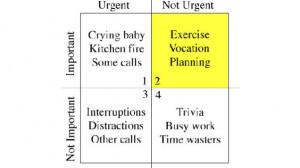 The Eisenhower Decision Matrix is a time management technique based on ...