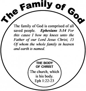So then what is the body of Christ? Read the following verses: