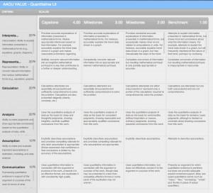 AACU VALUE Rubric – Integrative Learning