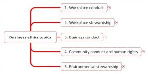 Business Ethics Topics