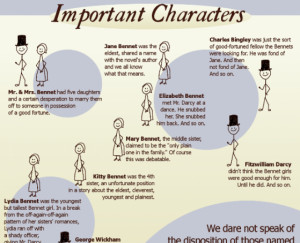 Simpleton's Guide to Pride and Prejudice (Infographic)