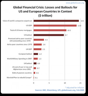 global-financial-crisis-bailout-in-context