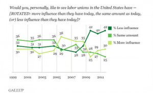 Gallup union influence