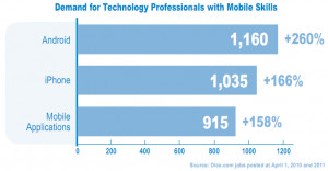 Demand for mobile application developers 300x156 Mobile application ...
