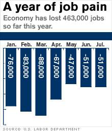 worldculturepictorial.comUS has lost 463000 jobs so far