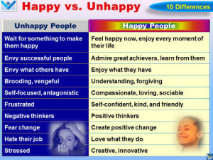 Happy People vs. Unhappy People: 10 Differences - Happiness ...