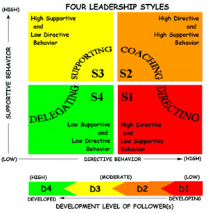 Hersey Blanchard Situational Leadership Model