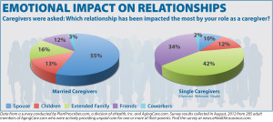 Survey: The emotional impact of being a caregiver