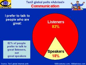 EFFECTIVE COMMUNICATION: Effective Listening vs. Effective Talking