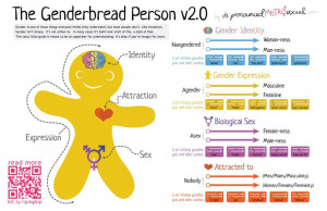 Genderbread Person: Gender & Sexuality Illustrated