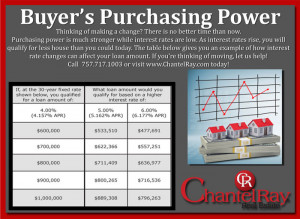 ... buying power how does a rise in interest rates impact your buying