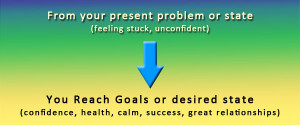 From Current State to Reaching Your Goals