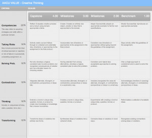 AACU VALUE Rubric – Critical Thinking