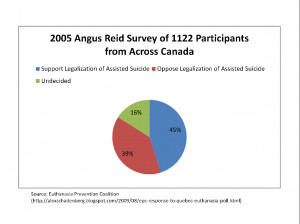 2005 Angus Reid Survey of 1122 Participants from Across Canada: Chart ...