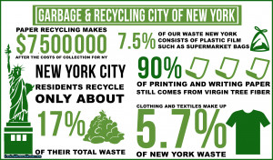 New York City garbage and recycling statistics put in infographic form ...