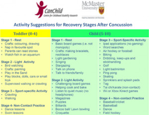 Picture of Activity Suggestions for Recovery Stages After Concussion