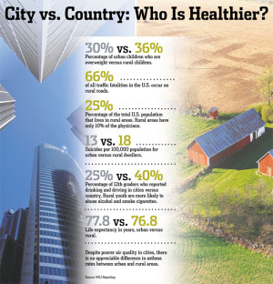 Quotes About Country Life Vs. City Life For example, average life