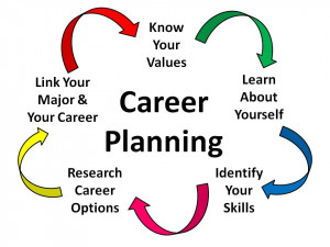yourself and identifying your skills learn about career options career ...