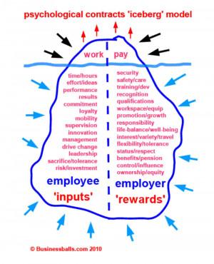 Left side of iceberg = employee inputs (and employer needs).