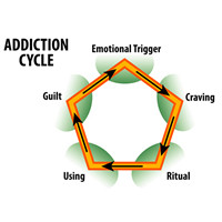 Physical dependence = tolerance to a chemical + withdrawal when you ...