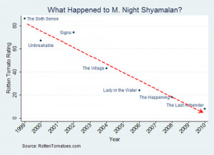 Night Shyamalan's Career Trajectory: The Graph