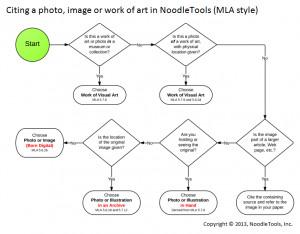 ... .com/blog/wp-content/uploads/2013/02/cite_image_mla_flowchart.png