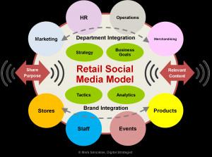 retail-social-media-model1.png