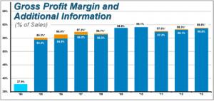 Additional Gross Profit Margin