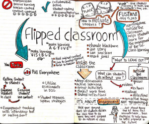 Tools that Support Flipping the Classroom