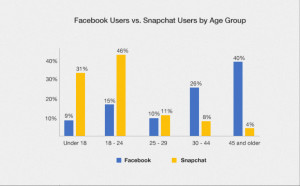 Snapchat, Facebook, and the Generational Divide of Social Media