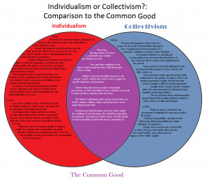 Individualism vs Collectivism --