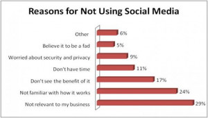 What if your clients don't use Twitter, Facebook or LinkedIN?