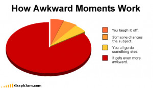 Awkward: vijf situaties