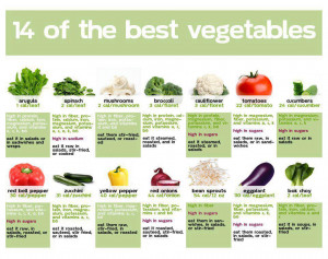 List Of The Best Vegetables To Eat For You