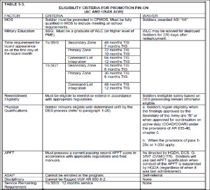 army promotion eligibility chart